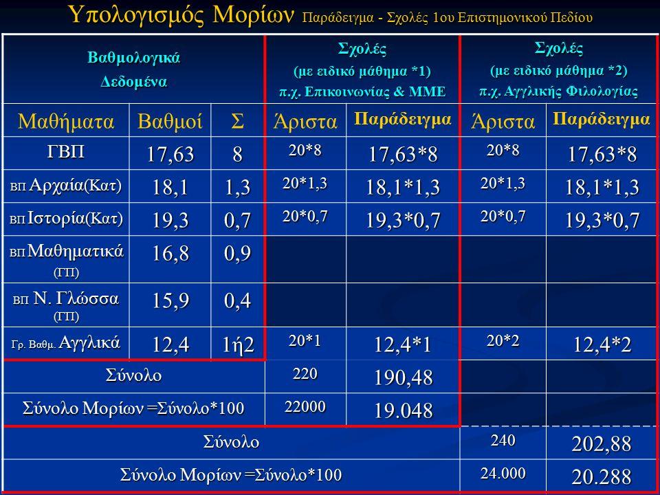 ΒαθμολογικάΔεδομέναΣχολές (με ειδικό μάθημα *1) π.χ.