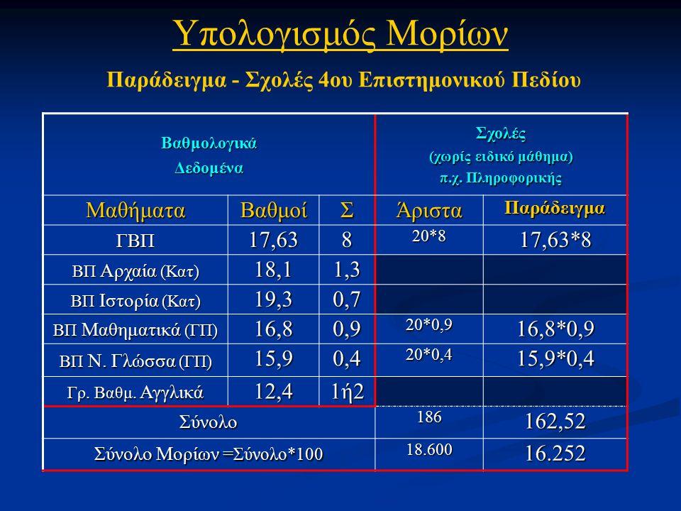 ΒαθμολογικάΔεδομέναΣχολές (χωρίς ειδικό μάθημα) π.χ.