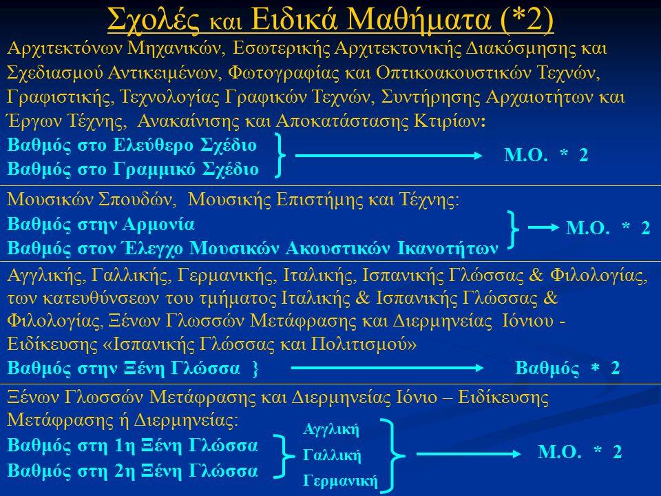 Ξένων Γλωσσών Μετάφρασης και Διερμηνείας Ιόνιο – Ειδίκευσης Μετάφρασης ή Διερμηνείας: Βαθμός στη 1η Ξένη Γλώσσα Βαθμός στη 2η Ξένη Γλώσσα Σχολές και Ειδικά Μαθήματα (*2) Αρχιτεκτόνων Μηχανικών, Εσωτερικής Αρχιτεκτονικής Διακόσμησης και Σχεδιασμού Αντικειμένων, Φωτογραφίας και Οπτικοακουστικών Τεχνών, Γραφιστικής, Τεχνολογίας Γραφικών Τεχνών, Συντήρησης Αρχαιοτήτων και Έργων Τέχνης, Ανακαίνισης και Αποκατάστασης Κτιρίων: Βαθμός στο Ελεύθερο Σχέδιο Βαθμός στο Γραμμικό Σχέδιο Μουσικών Σπουδών, Μουσικής Επιστήμης και Τέχνης: Βαθμός στην Αρμονία Βαθμός στον Έλεγχο Μουσικών Ακουστικών Ικανοτήτων Αγγλικής, Γαλλικής, Γερμανικής, Ιταλικής, Ισπανικής Γλώσσας & Φιλολογίας, των κατευθύνσεων του τμήματος Ιταλικής & Ισπανικής Γλώσσας & Φιλολογίας, Ξένων Γλωσσών Μετάφρασης και Διερμηνείας Ιόνιου - Ειδίκευσης «Ισπανικής Γλώσσας και Πολιτισμού» Βαθμός στην Ξένη Γλώσσα } Βαθμός  2 M.O.