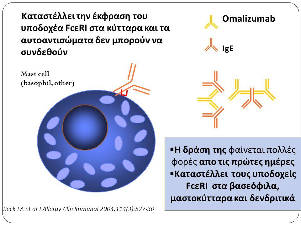 Mast cell (basophil, other) Omalizumab IgE Καταστέλλει την έκφραση του υποδοχέα FcεRI στα κύτταρα και τα αυτοαντισώματα δεν μπορούν να συνδεθούν  Η δράση της φαίνεται πολλές φορές απο τις πρώτες ημέρες  Καταστέλλει τους υποδοχείς FcεRI στα βασεόφιλα, μαστοκύτταρα και δενδριτικά Beck LA et al J Allergy Clin Immunol 2004;114(3):527-30