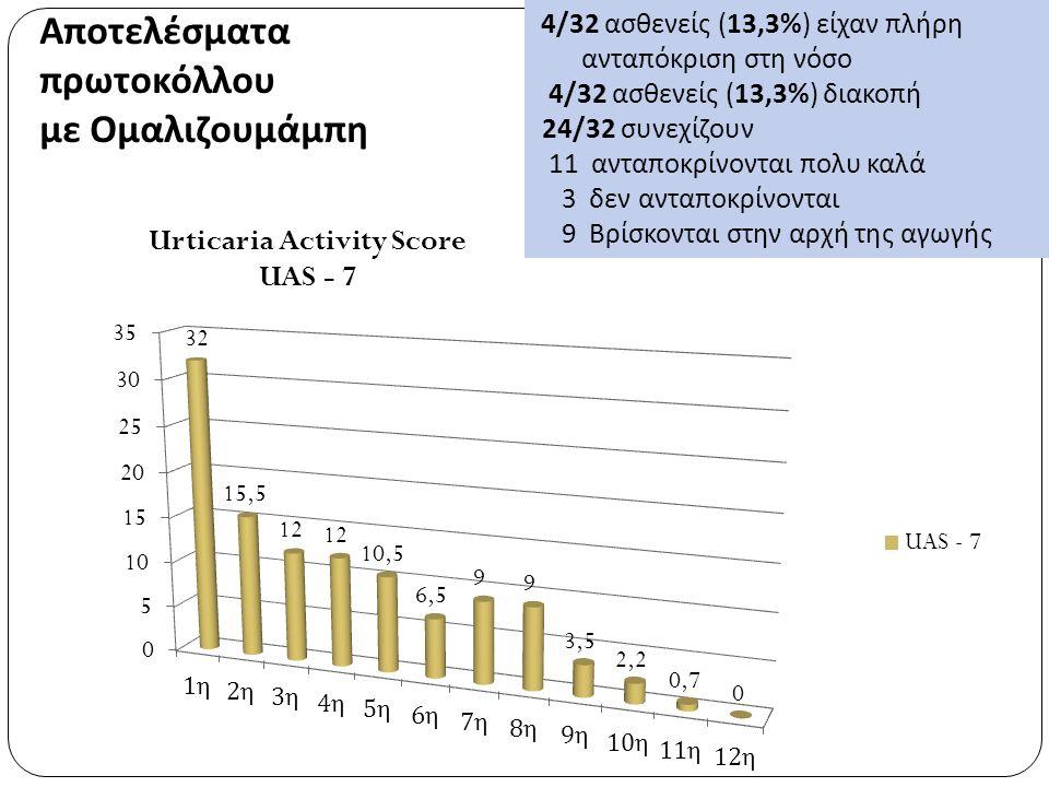 Αποτελέσματα πρωτοκόλλου με Ομαλιζουμάμπη 4/32 ασθενείς (13,3%) είχαν πλήρη ανταπόκριση στη νόσο 4/32 ασθενείς (13,3%) διακοπή 24/32 συνεχίζουν 11 ανταποκρίνονται πολυ καλά 3 δεν ανταποκρίνονται 9 Βρίσκονται στην αρχή της αγωγής