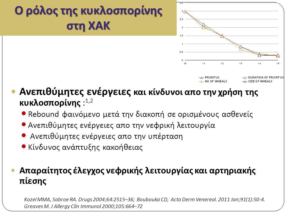 Ο ρόλος της κυκλοσπορίνης στη ΧΑΚ Ανεπιθύμητες ενέργειες και κίνδυνοι απο την χρήση της κυκλοσπορίνης : 1,2 Rebound φαινόμενο μετά την διακοπή σε ορισμένους ασθενείς Ανεπιθύμητες ενέργειες απο την νεφρική λειτουργία Ανεπιθύμητες ενέργειες απο την υπέρταση Κίνδυνος ανάπτυξης κακοήθειας Απαραίτητος έλεγχος νεφρικής λειτουργίας και αρτηριακής πίεσης Kozel MMA, Sabroe RA.