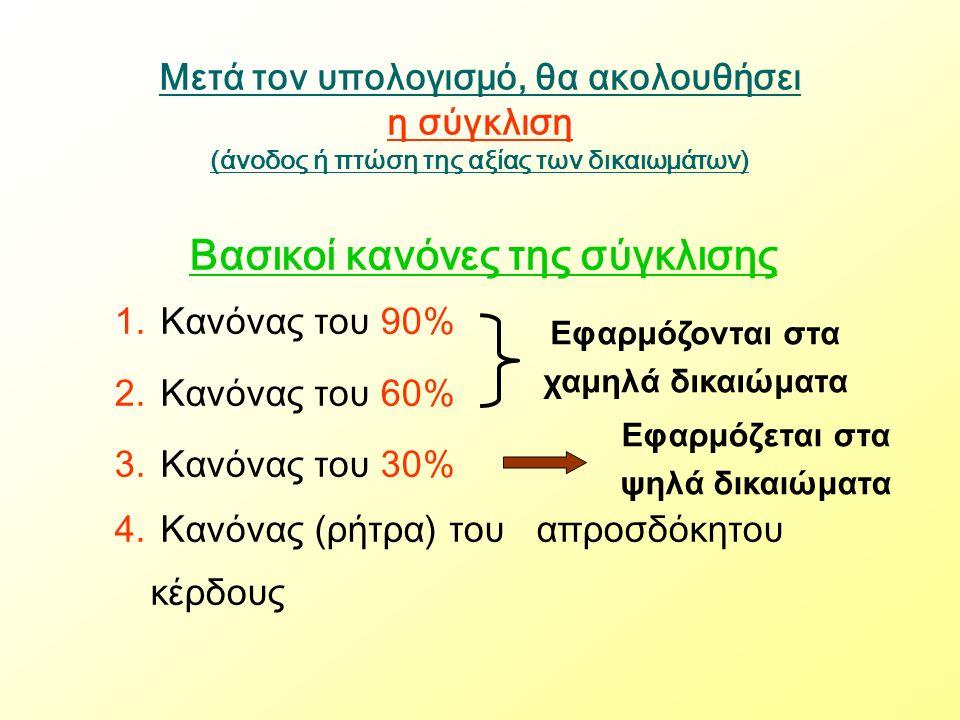 Μετά τον υπολογισμό, θα ακολουθήσει η σύγκλιση (άνοδος ή πτώση της αξίας των δικαιωμάτων) Βασικοί κανόνες της σύγκλισης 1.