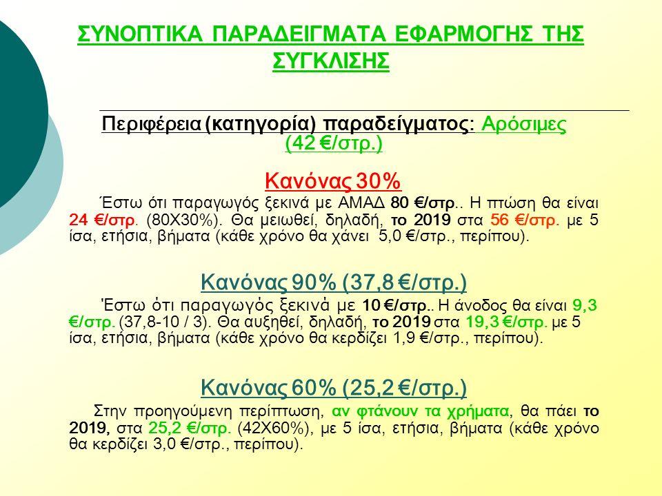 ΣΥΝΟΠΤΙΚΑ ΠΑΡΑΔΕΙΓΜΑΤΑ ΕΦΑΡΜΟΓΗΣ ΤΗΣ ΣΥΓΚΛΙΣΗΣ Περιφέρεια (κατηγορία) παραδείγματος : Αρόσιμες (42 €/στρ.) Κανόνας 30% Έστω ότι παραγωγός ξεκινά με ΑΜΑΔ 80 €/στρ..