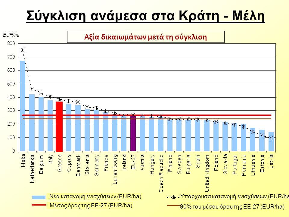 Σύγκλιση ανάμεσα στα Κράτη - Μέλη Αξία δικαιωμάτων μετά τη σύγκλιση Μέσος όρος της ΕΕ-27 (EUR/ha) 90% του μέσου όρου της ΕΕ-27 (EUR/ha) Νέα κατανομή ενισχύσεων (EUR/ha) Υπάρχουσα κατανομή ενισχύσεων (EUR/ha)