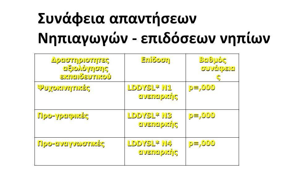 2020 Συνάφεια απαντήσεων Νηπιαγωγών - επιδόσεων νηπίων Δραστηριοτητες αξιολόγησης εκπαιδευτικού Επίδοση Βαθμός συνάφεια ς Ψυχοκινητικές LDDYSL* N1 ανεπαρκής p=,000 Προ-γραφικές LDDYSL* N3 ανεπαρκής p=,000 Προ-αναγνωστικές LDDYSL* N4 ανεπαρκής p=,000