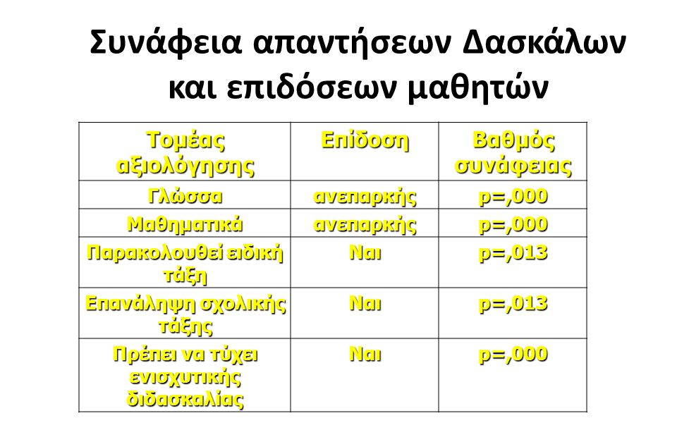 2 Συνάφεια απαντήσεων Δασκάλων και επιδόσεων μαθητών Τομέας αξιολόγησης Επίδοση Βαθμός συνάφειας Γλώσσαανεπαρκής p=,000 Μαθηματικάανεπαρκής Παρακολουθεί ειδική τάξη Ναι p=,013 Επανάληψη σχολικής τάξης Ναι p=,013 Πρέπει να τύχει ενισχυτικής διδασκαλίας Ναι p=,000