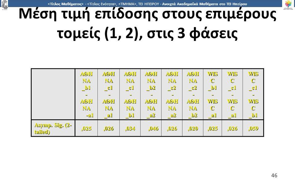 4646 -,, ΤΕΙ ΗΠΕΙΡΟΥ - Ανοιχτά Ακαδημαϊκά Μαθήματα στο ΤΕΙ Ηπείρου Μέση τιμή επίδοσης στους επιμέρους τομείς (1, 2), στις 3 φάσεις 46