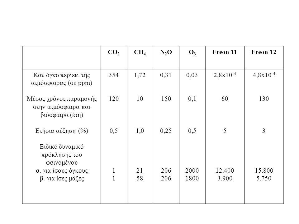 ΜΕΙΩΣΗ της κατανάλωσης πετρελαίου από 60 έως και 80% Εξοικονόμηση ενέργειας και καλύτερη ποιότητα ζωής Η απόσβεση του επιπλέον κόστους κατασκευής γίνεται πολύ γρήγορα, ειδικά στην Ελλάδα που έχει ιδανικές καιρικές συνθήκες