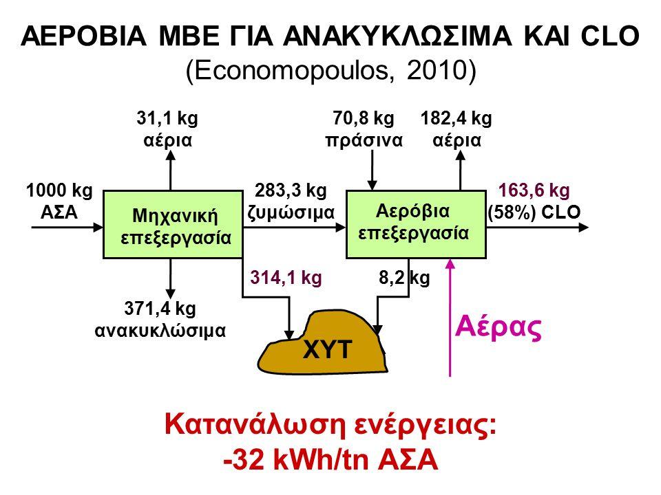 ΑΕΡΟΒΙΑ ΜΒΕ ΓΙΑ ΑΝΑΚΥΚΛΩΣΙΜΑ ΚΑΙ CLO (Economopoulos, 2010) 1000 kg ΑΣΑ 371,4 kg ανακυκλώσιμα 283,3 kg ζυμώσιμα Μηχανική επεξεργασία Αερόβια επεξεργασία 163,6 kg (58%) CLO 70,8 kg πράσινα ΧΥΤ 8,2 kg314,1 kg 182,4 kg αέρια Αέρας Κατανάλωση ενέργειας: -32 kWh/tn ΑΣΑ 31,1 kg αέρια
