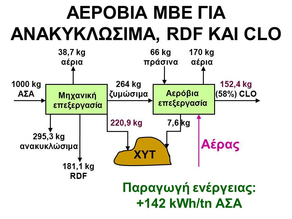 ΑΕΡΟΒΙΑ ΜΒΕ ΓΙΑ ΑΝΑΚΥΚΛΩΣΙΜΑ, RDF ΚΑΙ CLO 1000 kg ΑΣΑ 295,3 kg ανακυκλώσιμα 264 kg ζυμώσιμα Μηχανική επεξεργασία Αερόβια επεξεργασία 152,4 kg (58%) CLO 66 kg πράσινα ΧΥΤ 7,6 kg220,9 kg 170 kg αέρια Αέρας Παραγωγή ενέργειας: +142 kWh/tn ΑΣΑ 38,7 kg αέρια 181,1 kg RDF