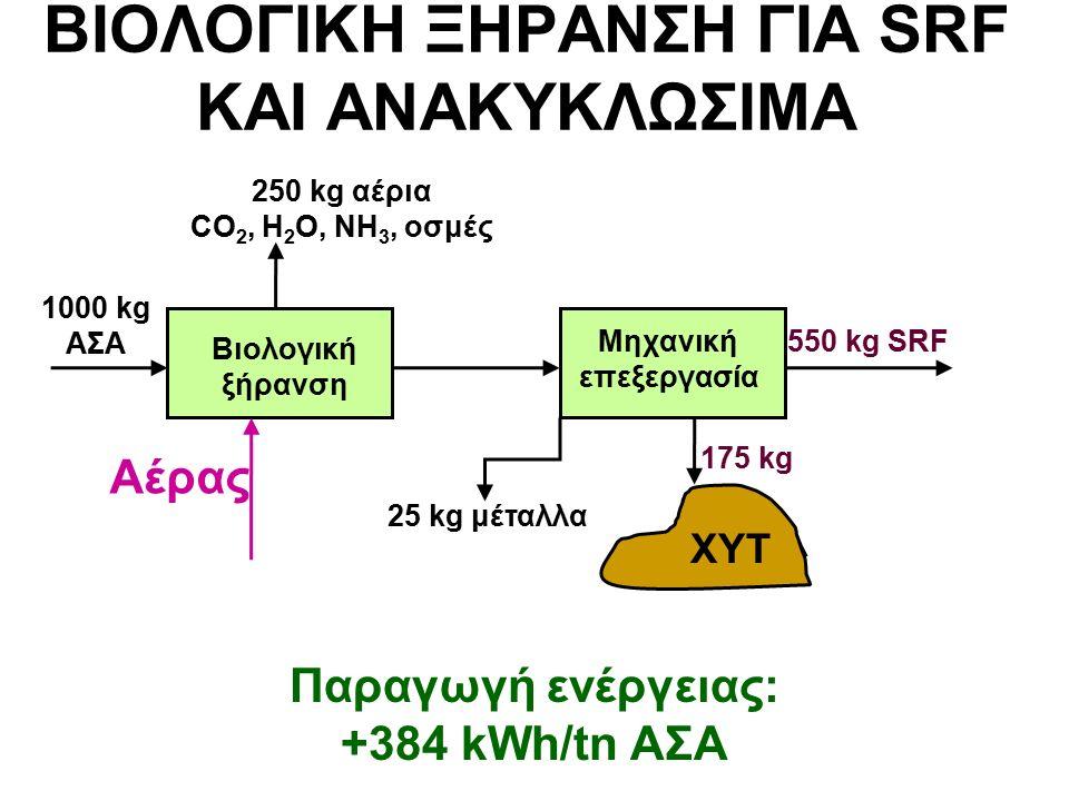 ΒΙΟΛΟΓΙΚΗ ΞΗΡΑΝΣΗ ΓΙΑ SRF ΚΑΙ ΑΝΑΚΥΚΛΩΣΙΜΑ 1000 kg ΑΣΑ Βιολογική ξήρανση Μηχανική επεξεργασία 550 kg SRF ΧΥΤ Παραγωγή ενέργειας: +384 kWh/tn ΑΣΑ 250 kg αέρια CO 2, H 2 O, NH 3, οσμές 175 kg 25 kg μέταλλα Αέρας