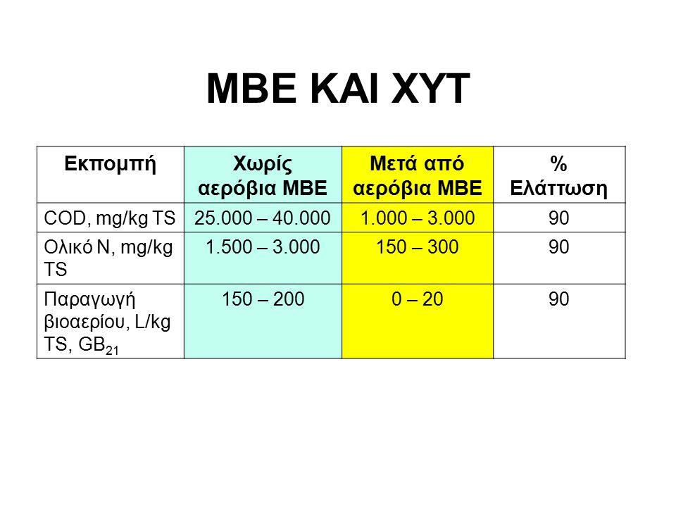ΜΒΕ ΚΑΙ ΧΥΤ ΕκπομπήΧωρίς αερόβια ΜΒΕ Μετά από αερόβια ΜΒΕ % Ελάττωση COD, mg/kg TS25.000 – 40.0001.000 – 3.00090 Ολικό Ν, mg/kg TS 1.500 – 3.000150 – 30090 Παραγωγή βιοαερίου, L/kg TS, GB 21 150 – 2000 – 2090