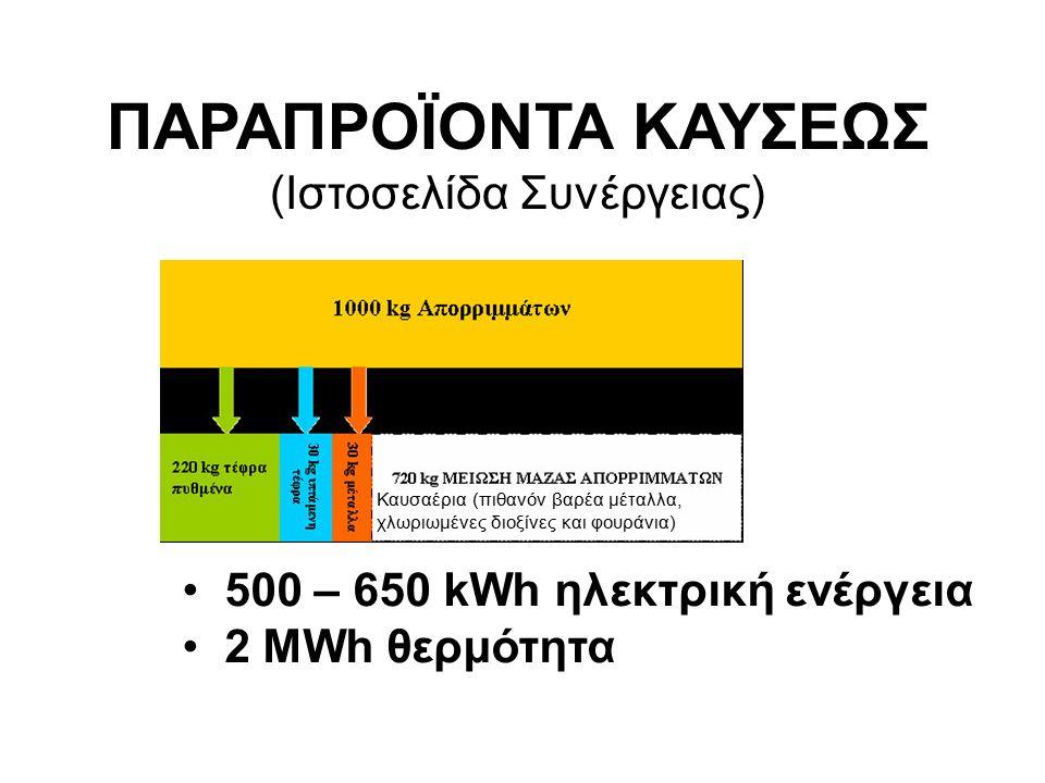 500 – 650 kWh ηλεκτρική ενέργεια 2 MWh θερμότητα Καυσαέρια (πιθανόν βαρέα μέταλλα, χλωριωμένες διοξίνες και φουράνια) ΠΑΡΑΠΡΟΪΟΝΤΑ ΚΑΥΣΕΩΣ (Ιστοσελίδα