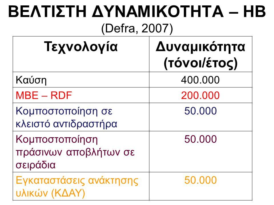ΒΕΛΤΙΣΤΗ ΔΥΝΑΜΙΚΟΤΗΤΑ – HB (Defra, 2007) ΤεχνολογίαΔυναμικότητα (τόνοι/έτος) Καύση400.000 ΜΒΕ – RDF200.000 Κομποστοποίηση σε κλειστό αντιδραστήρα 50.000 Κομποστοποίηση πράσινων αποβλήτων σε σειράδια 50.000 Εγκαταστάσεις ανάκτησης υλικών (ΚΔΑΥ) 50.000