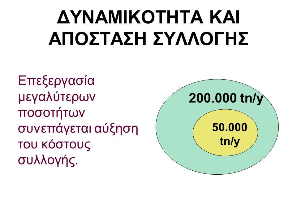 ΔΥΝΑΜΙΚΟΤΗΤΑ ΚΑΙ ΑΠΟΣΤΑΣΗ ΣΥΛΛΟΓΗΣ Επεξεργασία μεγαλύτερων ποσοτήτων συνεπάγεται αύξηση του κόστους συλλογής. 200.000 tn/y 50.000 tn/y