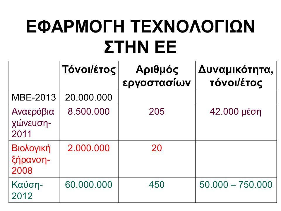 ΕΦΑΡΜΟΓΗ ΤΕΧΝΟΛΟΓΙΩΝ ΣΤΗΝ ΕΕ Τόνοι/έτοςΑριθμός εργοστασίων Δυναμικότητα, τόνοι/έτος MBE-201320.000.000 Αναερόβια χώνευση- 2011 8.500.00020542.000 μέση Βιολογική ξήρανση- 2008 2.000.00020 Καύση- 2012 60.000.00045050.000 – 750.000