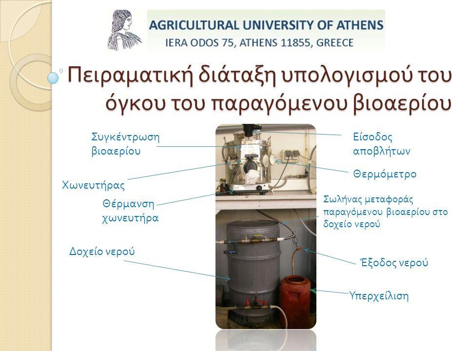 Πειραματική διάταξη υπολογισμού του όγκου του παραγόμενου βιοαερίου Συγκέντρωση βιοαερίου Χωνευτήρας Σωλήνας μεταφοράς παραγόμενου βιοαερίου στο δοχείο νερού Δοχείο νερού Έξοδος νερού Είσοδος αποβλήτων Θέρμανση χωνευτήρα Θερμόμετρο Υπερχείλιση