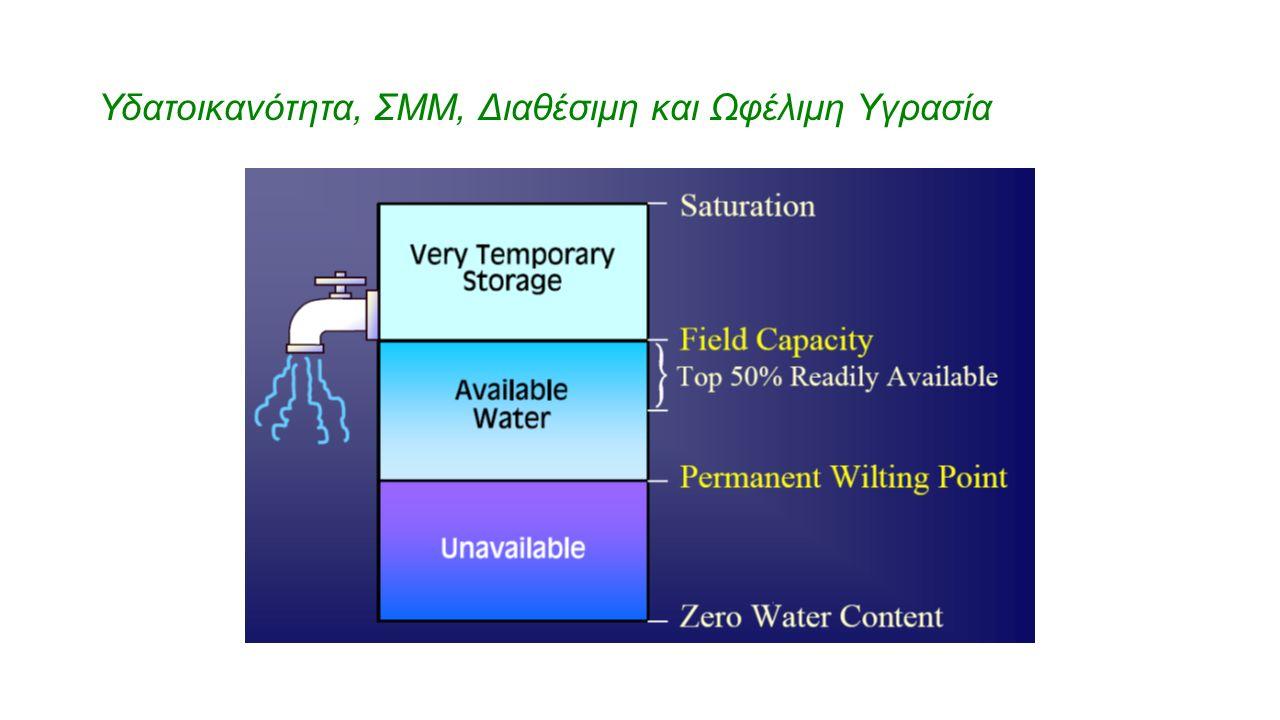 Υδατοικανότητα, ΣΜΜ, Διαθέσιμη και Ωφέλιμη Υγρασία