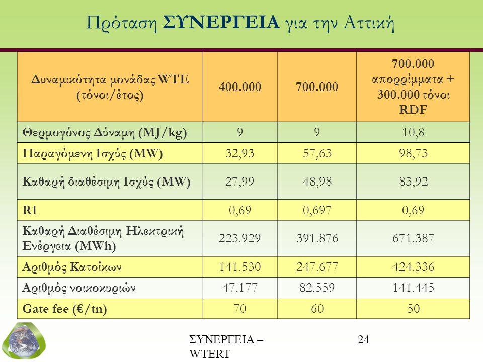 ΣΥΝΕΡΓΕΙΑ – WTERT (www.wtert.gr) 24 Πρόταση ΣΥΝΕΡΓΕΙΑ για την Αττική Δυναμικότητα μονάδας WTE (τόνοι/έτος) 400.000700.000 700.000 απορρίμματα + 300.00