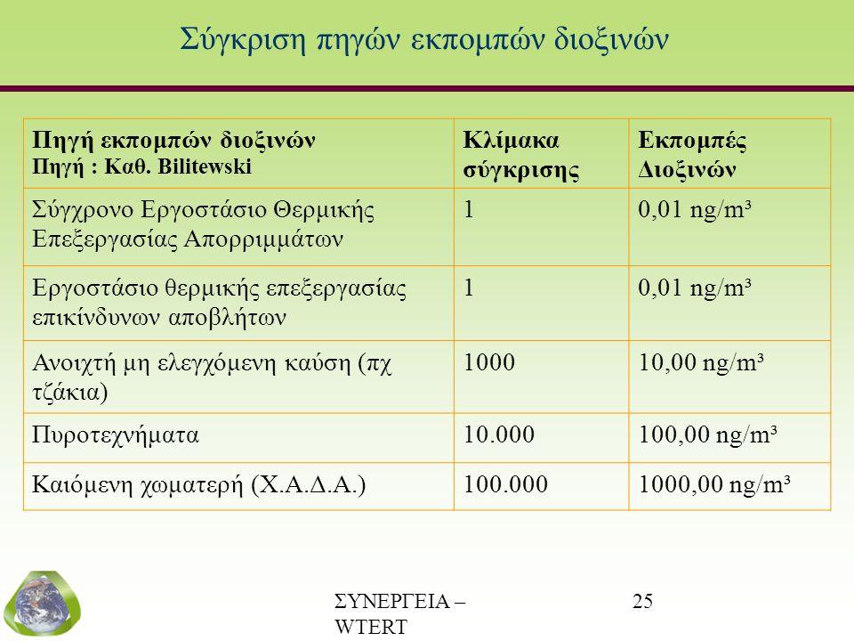ΣΥΝΕΡΓΕΙΑ – WTERT (www.wtert.gr) 25 Σύγκριση πηγών εκπομπών διοξινών Πηγή εκπομπών διοξινών Πηγή : Καθ. Bilitewski Κλίμακα σύγκρισης Εκπομπές Διοξινών