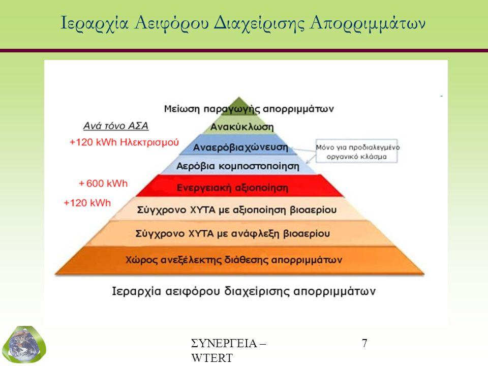 ΣΥΝΕΡΓΕΙΑ – WTERT (www.wtert.gr) 7 Ιεραρχία Αειφόρου Διαχείρισης Απορριμμάτων