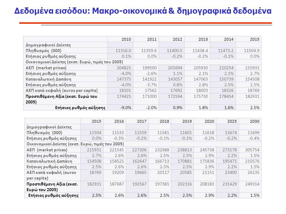 Δεδομένα εισόδου: Μακρο-οικονομικά & δημογραφικά δεδομένα 201020112012201320142015 Δημογραφικοί Δείκτες Πληθυσμός (000)11316.011359.611400.511438.411473.211504.9 Ετήσιος ρυθμός αύξησης0.1%0.0%-0.2% -0.1%0.0% Οικονομικοί Δείκτες (εκατ.
