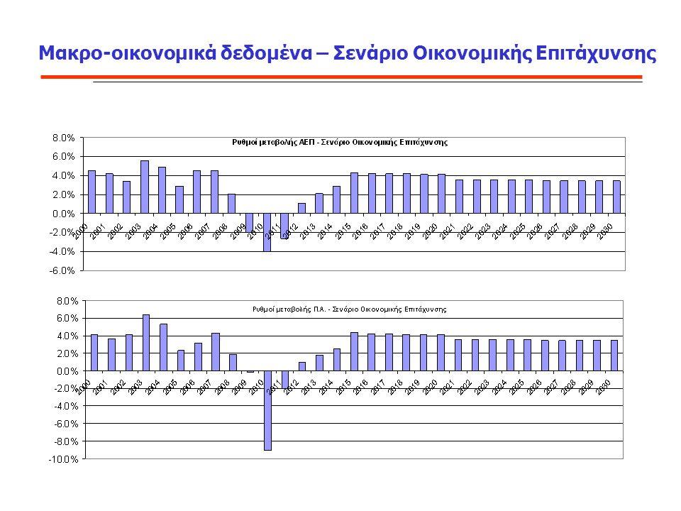 Μακρο-οικονομικά δεδομένα – Σενάριο Οικονομικής Επιτάχυνσης