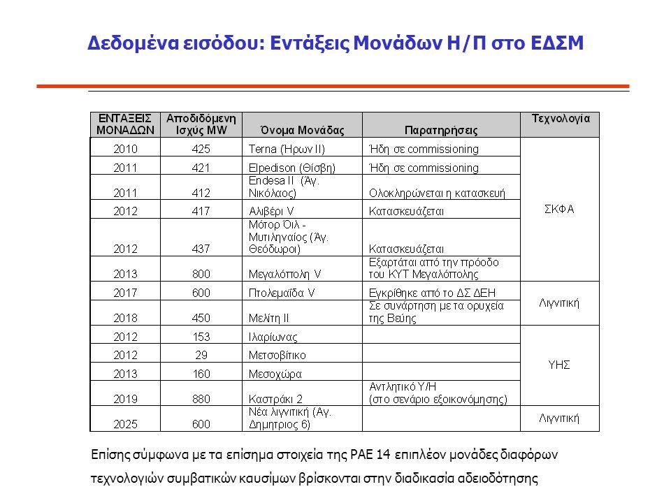 Δεδομένα εισόδου: Εντάξεις Μονάδων Η/Π στο ΕΔΣΜ Επίσης σύμφωνα με τα επίσημα στοιχεία της ΡΑΕ 14 επιπλέον μονάδες διαφόρων τεχνολογιών συμβατικών καυσίμων βρίσκονται στην διαδικασία αδειοδότησης