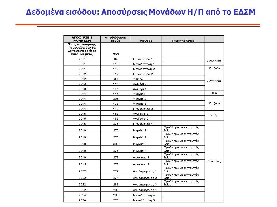 Δεδομένα εισόδου: Αποσύρσεις Μονάδων Η/Π από το ΕΔΣΜ