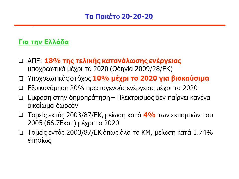 Το Πακέτο 20-20-20 Για την Ελλάδα  ΑΠΕ: 18% της τελικής κατανάλωσης ενέργειας υποχρεωτικά μέχρι το 2020 (Οδηγία 2009/28/ΕΚ)  Υποχρεωτικός στόχος 10% μέχρι το 2020 για βιοκαύσιμα  Εξοικονόμηση 20% πρωτογενούς ενέργειας μέχρι το 2020  Εμφαση στην δημοπράτηση – Ηλεκτρισμός δεν παίρνει κανένα δικαίωμα δωρεάν  Τομείς εκτός 2003/87/ΕΚ, μείωση κατά 4% των εκπομπών του 2005 (66.7Εκατ) μέχρι το 2020  Τομείς εντός 2003/87/ΕΚ όπως όλα τα ΚΜ, μείωση κατά 1.74% ετησίως