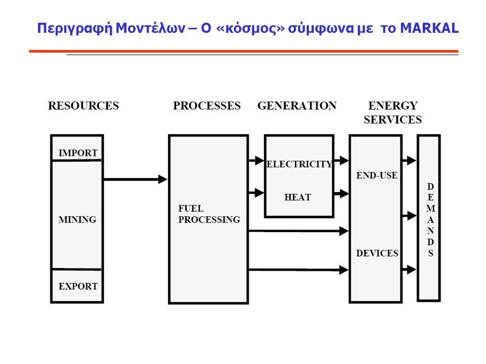 Περιγραφή Μοντέλων – Ο «κόσμος» σύμφωνα με το MARKAL