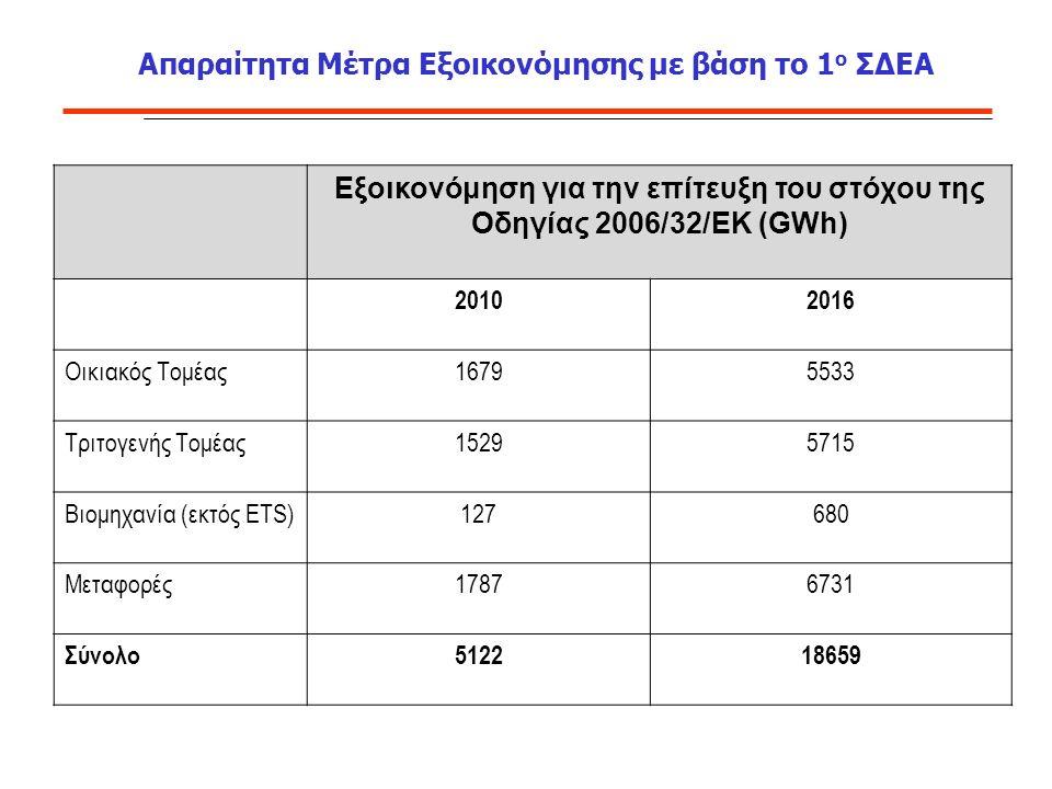 Απαραίτητα Μέτρα Εξοικονόμησης με βάση το 1 ο ΣΔΕΑ Εξοικονόμηση για την επίτευξη του στόχου της Οδηγίας 2006/32/ΕΚ (GWh) 20102016 Οικιακός Τομέας16795533 Τριτογενής Τομέας15295715 Βιομηχανία (εκτός ETS)127680 Μεταφορές17876731 Σύνολο512218659