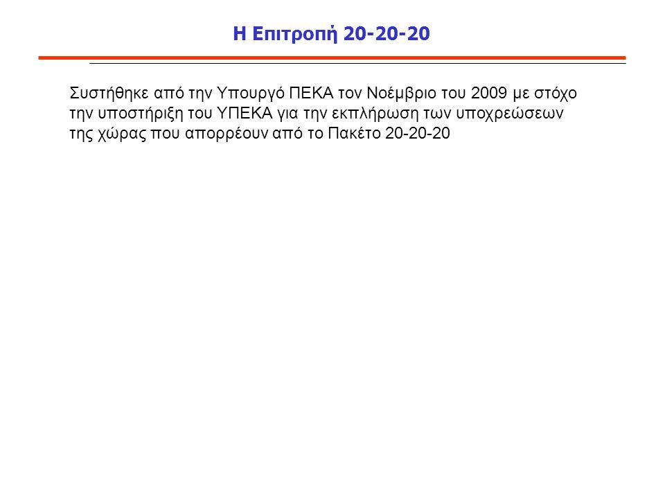 Η Επιτροπή 20-20-20 Συστήθηκε από την Υπουργό ΠΕΚΑ τον Νοέμβριο του 2009 με στόχο την υποστήριξη του ΥΠΕΚΑ για την εκπλήρωση των υποχρεώσεων της χώρας που απορρέουν από το Πακέτο 20-20-20