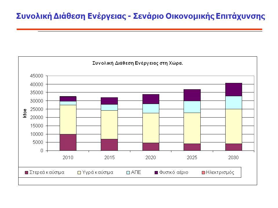 Συνολική Διάθεση Ενέργειας - Σενάριο Οικονομικής Επιτάχυνσης