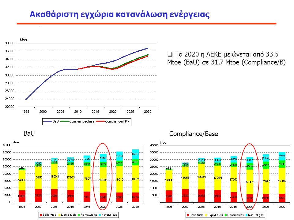 Ακαθάριστη εγχώρια κατανάλωση ενέργειας  Το 2020 η ΑΕΚΕ μειώνεται από 33.5 Mtoe (BaU) σε 31.7 Mtoe (Compliance/B) BaU Compliance/Base