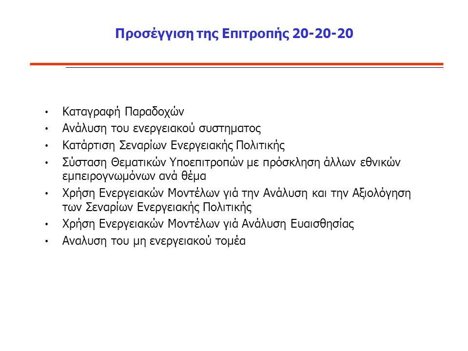 Προσέγγιση της Επιτροπής 20-20-20 Καταγραφή Παραδοχών Ανάλυση του ενεργειακού συστηματος Κατάρτιση Σεναρίων Ενεργειακής Πολιτικής Σύσταση Θεματικών Υποεπιτροπών με πρόσκληση άλλων εθνικών εμπειρογνωμόνων ανά θέμα Χρήση Ενεργειακών Μοντέλων γιά την Ανάλυση και την Αξιολόγηση των Σεναρίων Ενεργειακής Πολιτικής Χρήση Ενεργειακών Μοντέλων γιά Ανάλυση Ευαισθησίας Αναλυση του μη ενεργειακού τομέα