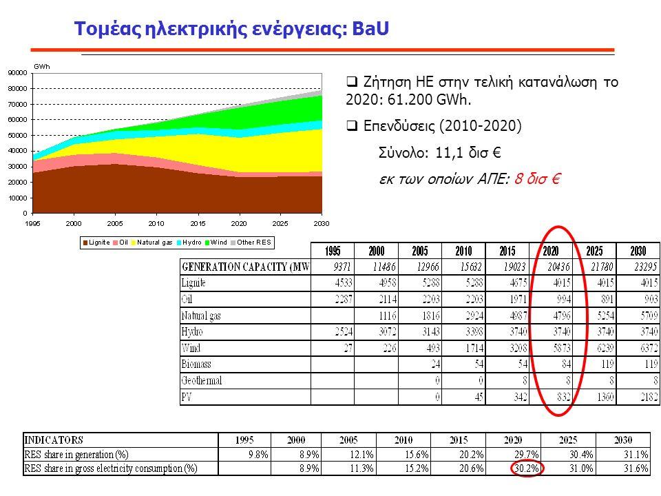 Τομέας ηλεκτρικής ενέργειας: ΒaU  Ζήτηση ΗΕ στην τελική κατανάλωση το 2020: 61.200 GWh.