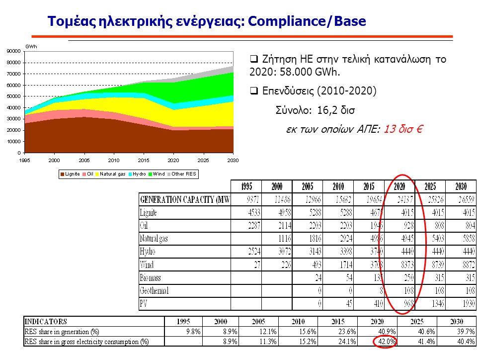 Τομέας ηλεκτρικής ενέργειας: Compliance/Base  Ζήτηση ΗΕ στην τελική κατανάλωση το 2020: 58.000 GWh.