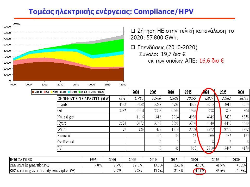 Τομέας ηλεκτρικής ενέργειας: Compliance/HPV  Ζήτηση ΗΕ στην τελική κατανάλωση το 2020: 57.800 GWh.