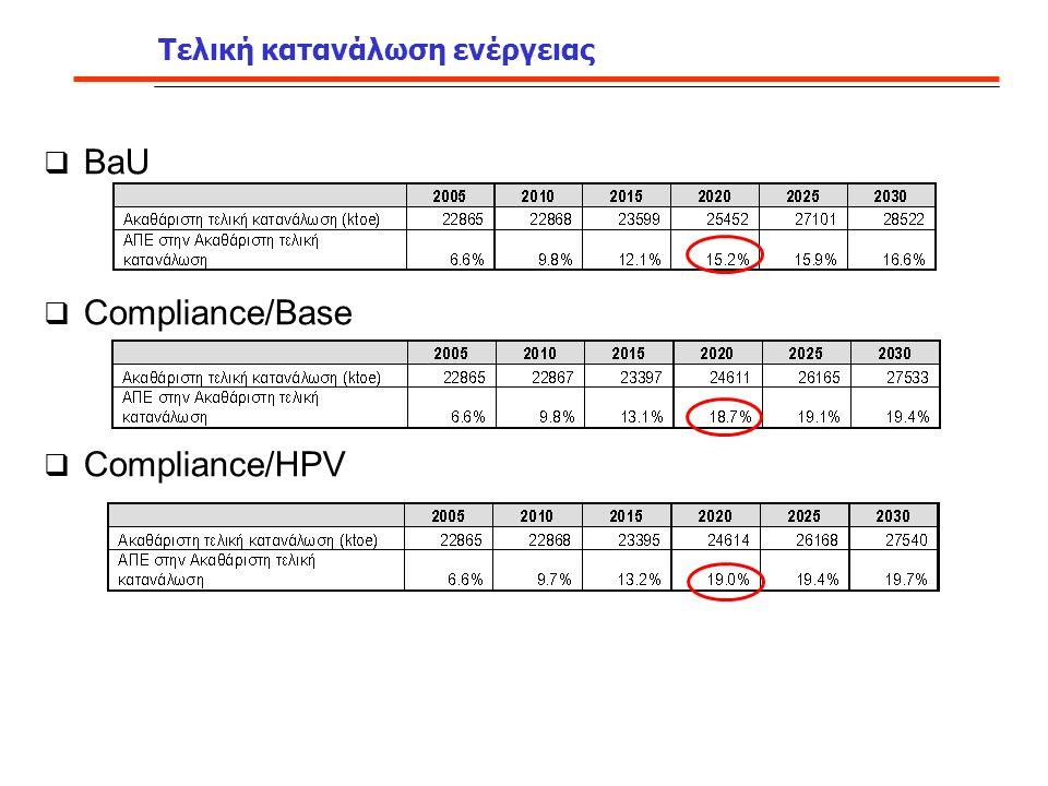 Τελική κατανάλωση ενέργειας  BaU  Compliance/Base  Compliance/HPV