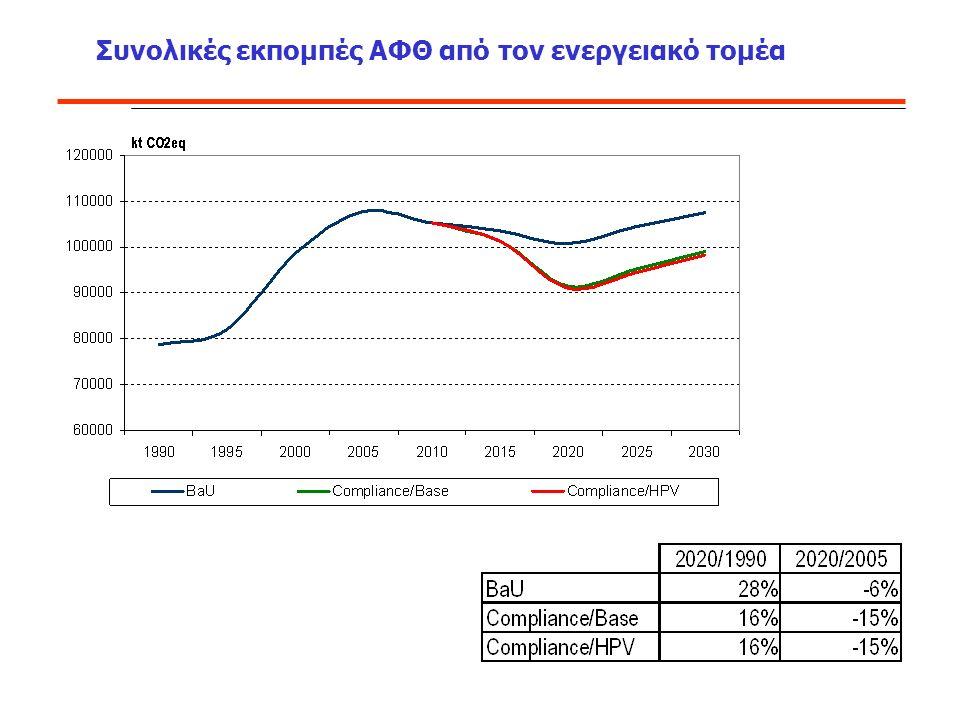Συνολικές εκπομπές ΑΦΘ από τον ενεργειακό τομέα