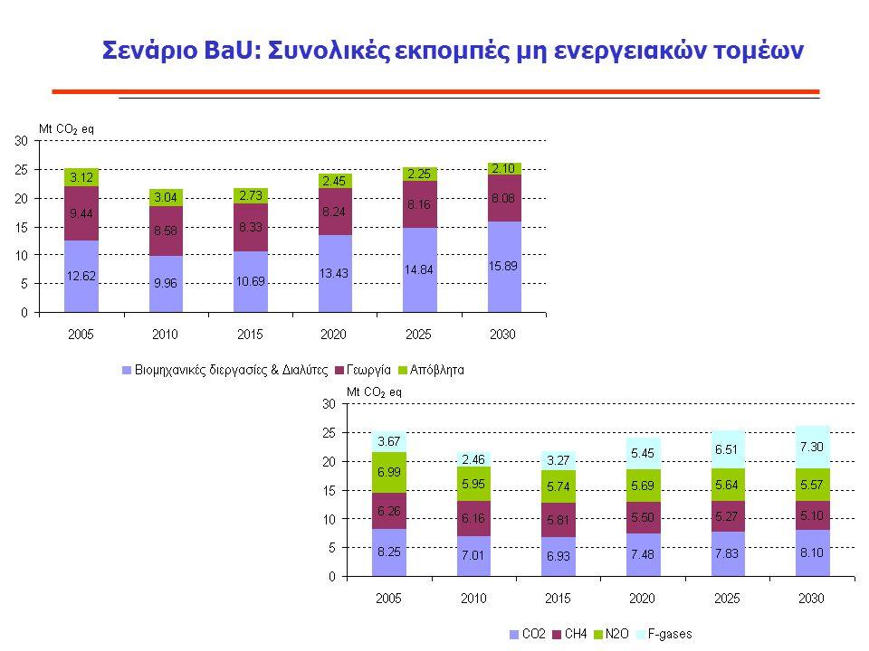 Σενάριο BaU: Συνολικές εκπομπές μη ενεργειακών τομέων