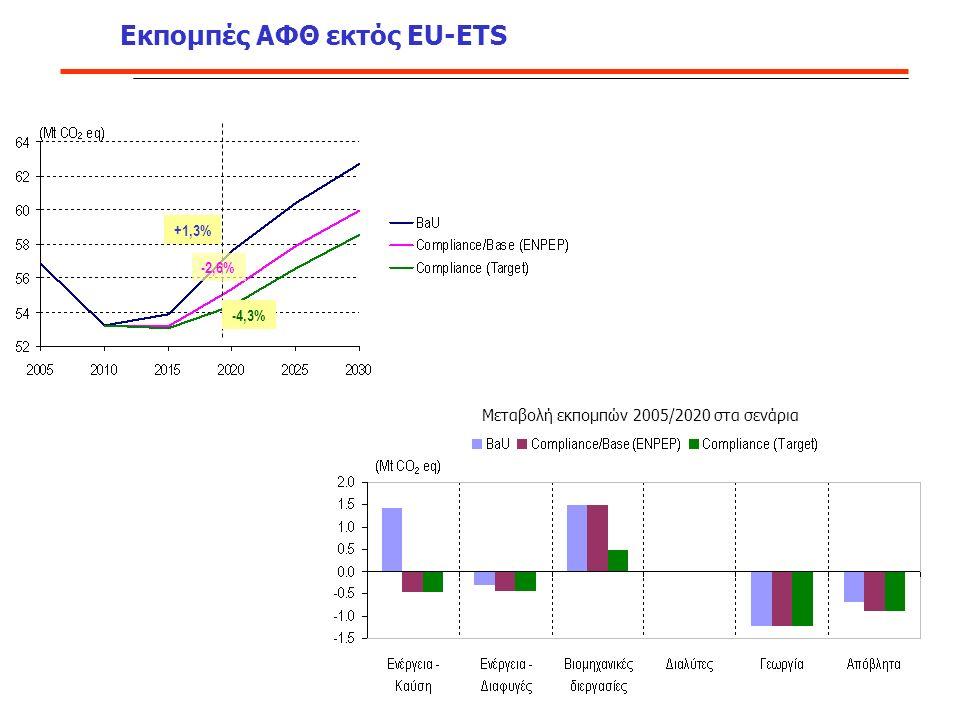 Εκπομπές ΑΦΘ εκτός EU-ETS +1,3% -4,3% -2,6% Μεταβολή εκπομπών 2005/2020 στα σενάρια