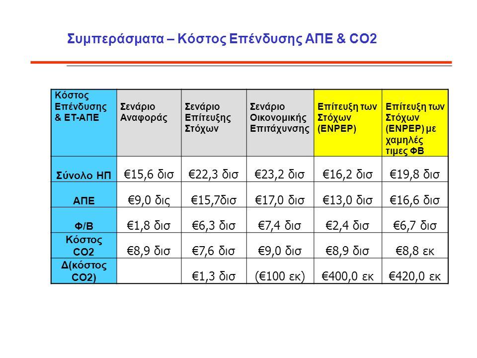 Συμπεράσματα – Κόστος Επένδυσης ΑΠΕ & CO2 Κόστος Επένδυσης & ΕΤ-ΑΠΕ Σενάριο Αναφοράς Σενάριο Επίτευξης Στόχων Σενάριο Οικονομικής Επιτάχυνσης Επίτευξη των Στόχων (ENPEP) Επίτευξη των Στόχων (ΕΝΡΕΡ) με χαμηλές τιμες ΦΒ Σύνολο ΗΠ €15,6 δισ€22,3 δισ€23,2 δισ€16,2 δισ€19,8 δισ ΑΠΕ €9,0 δις€15,7δισ€17,0 δισ€13,0 δισ€16,6 δισ Φ/Β €1,8 δισ€6,3 δισ€7,4 δισ€2,4 δισ€6,7 δισ Κόστος CO2 €8,9 δισ€7,6 δισ€9,0 δισ€8,9 δισ€8,8 εκ Δ(κόστος CO2) €1,3 δισ(€100 εκ)€400,0 εκ€420,0 εκ