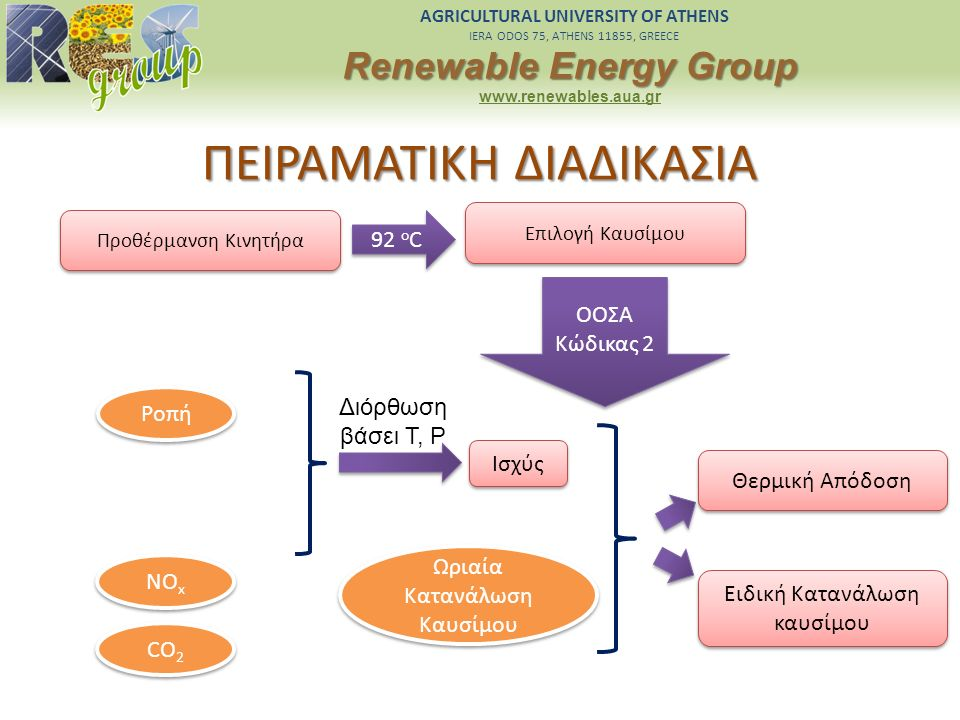 AGRICULTURAL UNIVERSITY OF ATHENS IERA ODOS 75, ATHENS 11855, GREECE Renewable Energy Group www.renewables.aua.gr ΠΕΙΡΑΜΑΤΙΚΗ ΔΙΑΔΙΚΑΣΙΑ Προθέρμανση Κ