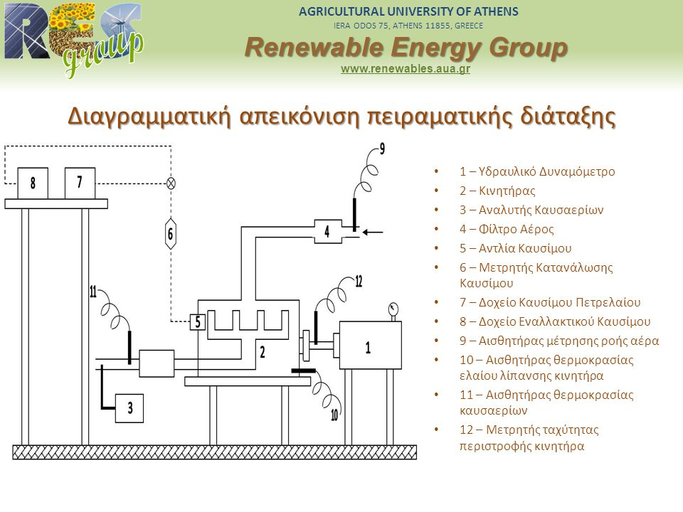 AGRICULTURAL UNIVERSITY OF ATHENS IERA ODOS 75, ATHENS 11855, GREECE Renewable Energy Group www.renewables.aua.gr Διαγραμματική απεικόνιση πειραματική