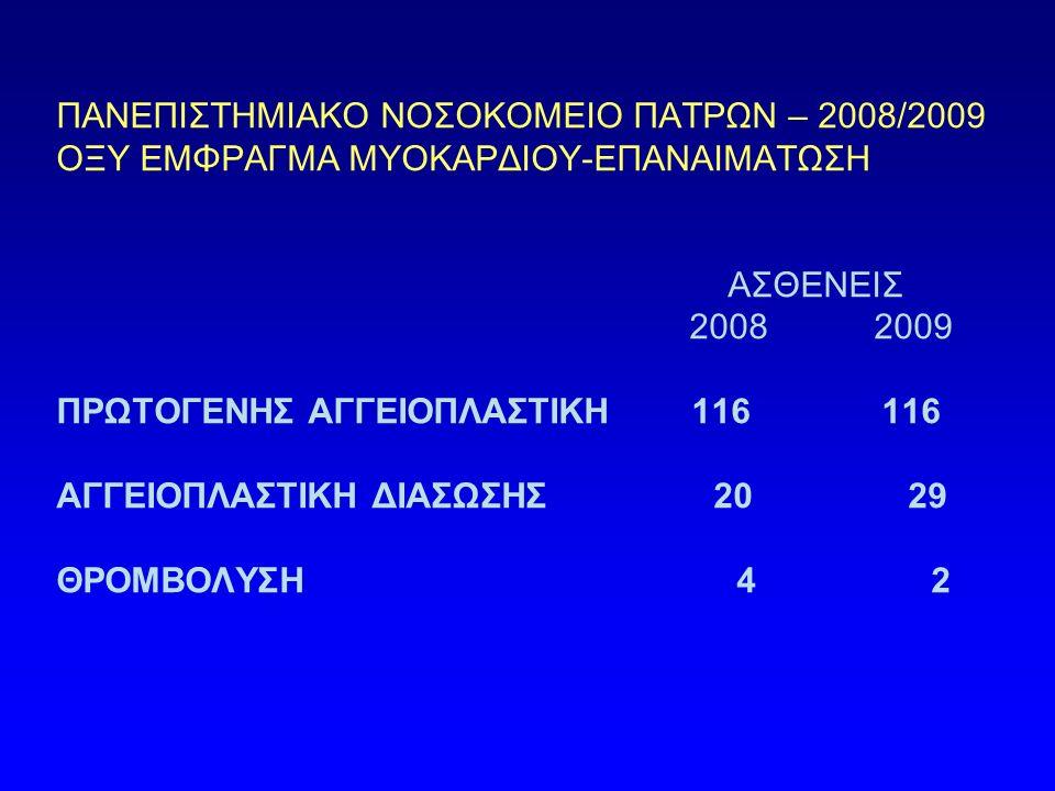 ΠΑΝΕΠΙΣΤΗΜΙΑΚΟ ΝΟΣΟΚΟΜΕΙΟ ΠΑΤΡΩΝ – 2008/2009 ΟΞΥ ΕΜΦΡΑΓΜΑ ΜΥΟΚΑΡΔΙΟΥ-ΕΠΑΝΑΙΜΑΤΩΣΗ ΑΣΘΕΝΕΙΣ 2008 2009 ΠΡΩΤΟΓΕΝΗΣ ΑΓΓΕΙΟΠΛΑΣΤΙΚΗ 116 116 ΑΓΓΕΙΟΠΛΑΣΤΙΚΗ ΔΙΑΣΩΣΗΣ 20 29 ΘΡΟΜΒΟΛΥΣΗ 4 2