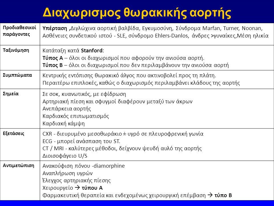 Διαχωρισμος θωρακικής αορτής Προδιαθεσικοί παράγοντες Υπέρταση,Διγλώχινα αορτική βαλβίδα, Εγκυμοσύνη, Σύνδρομα Marfan, Turner, Noonan, Ασθένειες συνδετικού ιστού - SLE, σύνδρομο Ehlers-Danlos, άνδρες >γυναίκες,Μέση ηλικία Ταξινόμηση Κατάταξη κατά Stanford: Tύπος A – όλοι οι διαχωρισμοί που αφορούν την ανιούσα αορτή.