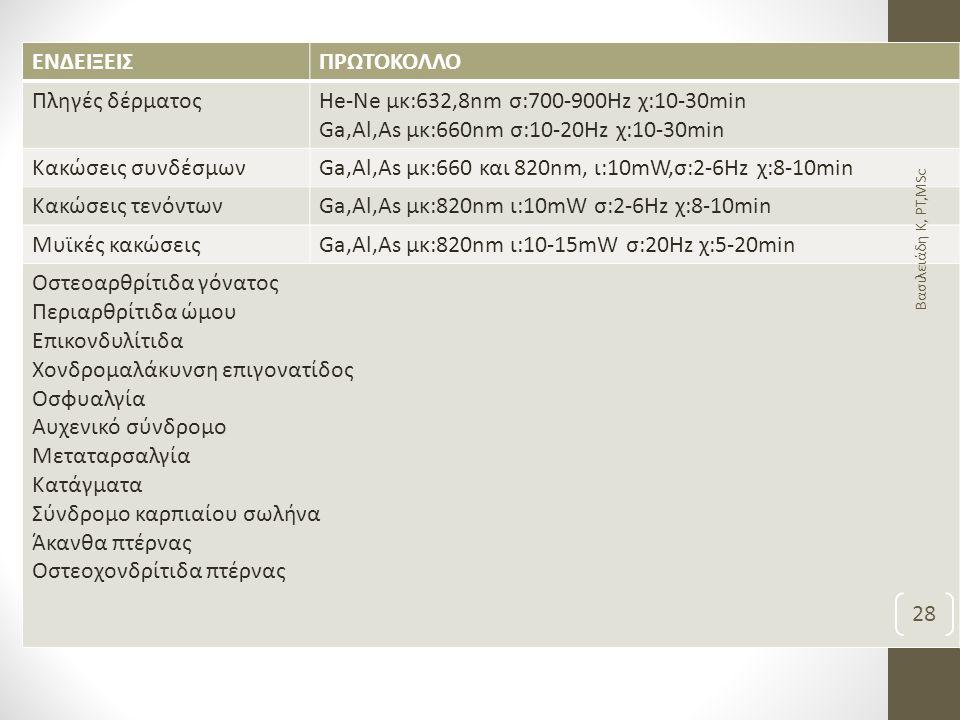 ΕΝΔΕΙΞΕΙΣΠΡΩΤΟΚΟΛΛΟ Πληγές δέρματοςHe-Ne μκ:632,8nm σ:700-900Hz χ:10-30min Ga,Al,As μκ:660nm σ:10-20Hz χ:10-30min Κακώσεις συνδέσμωνGa,Al,As μκ:660 και 820nm, ι:10mW,σ:2-6Hz χ:8-10min Κακώσεις τενόντωνGa,Al,As μκ:820nm ι:10mW σ:2-6Hz χ:8-10min Μυϊκές κακώσειςGa,Al,As μκ:820nm ι:10-15mW σ:20Hz χ:5-20min Οστεοαρθρίτιδα γόνατος Περιαρθρίτιδα ώμου Επικονδυλίτιδα Χονδρομαλάκυνση επιγονατίδος Οσφυαλγία Αυχενικό σύνδρομο Μεταταρσαλγία Κατάγματα Σύνδρομο καρπιαίου σωλήνα Άκανθα πτέρνας Οστεοχονδρίτιδα πτέρνας Βασιλειάδη Κ, PT,MSc 28